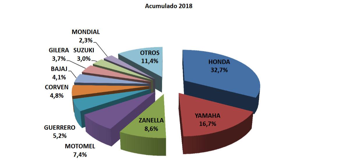 acumulado 2018