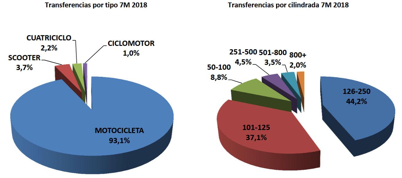 ¿Cuáles fueron las motos usadas más vendidas en los primeros siete meses del año?