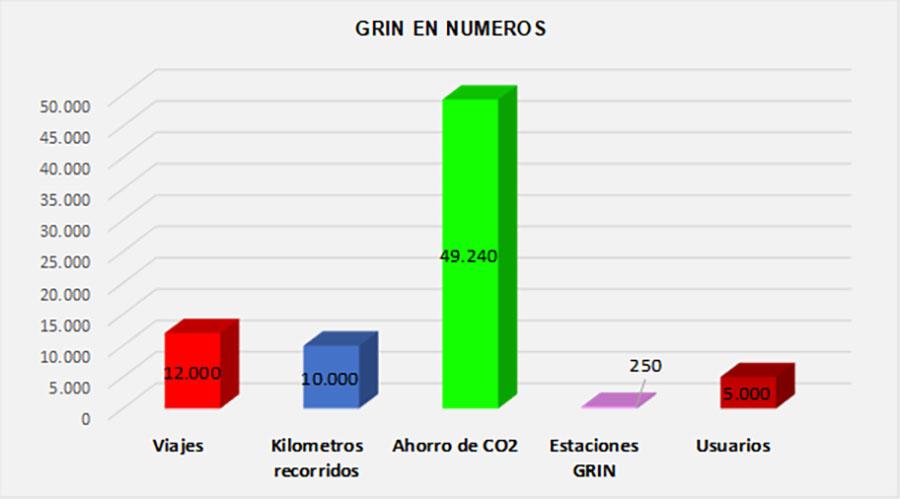 Los monopatines Grin ya recorrieron 10.000 Km en un mes